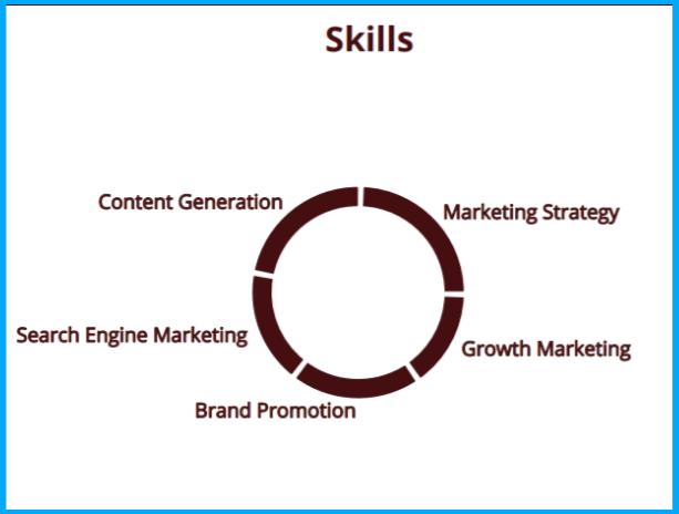 digital-marketers-skills-1