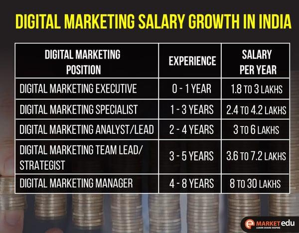 Salary Growth in Digital Marketing Career