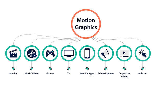 What is Motion Graphics
