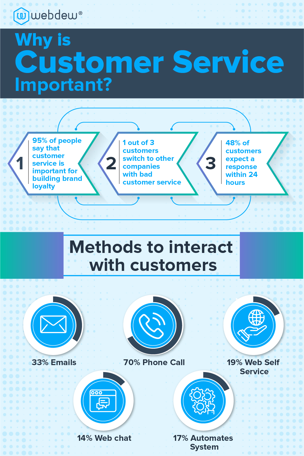 why-is-customer-service-important